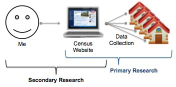 Dissertation Methodology Structure Secondary Data